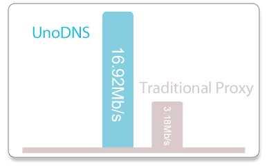 UnoDNS vs Traditional proxy